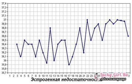 В норме повышенная базальная температура обычно сохраняется дней