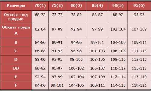 Как определить размер бюстгальтера Размер бюстгальтера