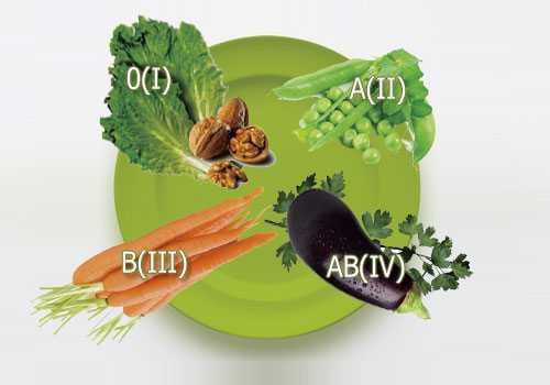 Овощи разрешены преимущественно те, в составе которой очень много грубой клетчатки